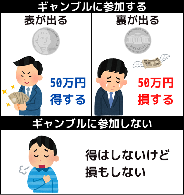 プロスペクト理論の例コインを使ったギャンブル